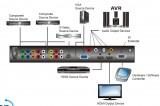 HDMI,DVI,VGA převodníky