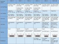 PremiumCord Kabel HDMI A - HDMI A M/M 5m, otočné zlacené konektory