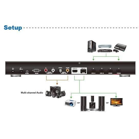 ATEN 4 port HDMI switch 4 HDMI - 2 HDMI, RS-232, extra audio, DO
